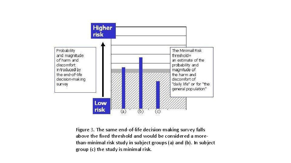 Figure 3. The same end-of-life decision-making survey falls above the fixed threshold and would
