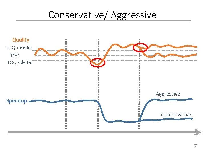 Conservative/ Aggressive Quality TOQ + delta TOQ - delta Aggressive Speedup Conservative 7