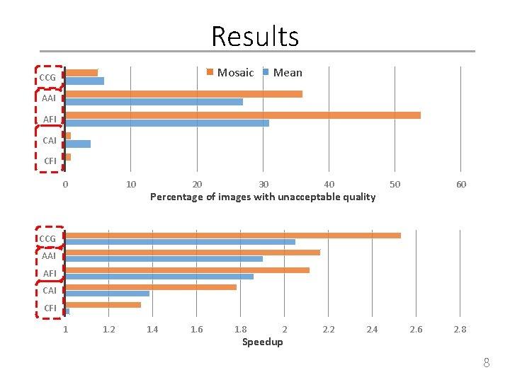 Results Mosaic CCG Mean AAI AFI CAI CFI 0 10 20 30 40 Percentage