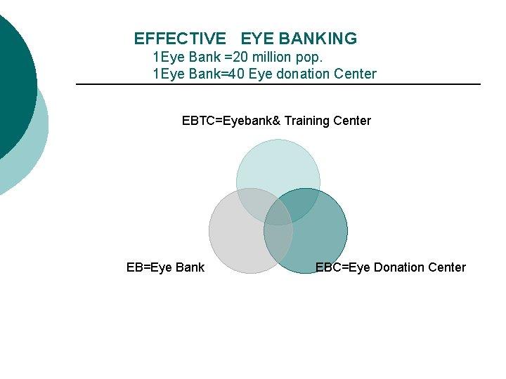 EFFECTIVE EYE BANKING 1 Eye Bank =20 million pop. 1 Eye Bank=40 Eye donation