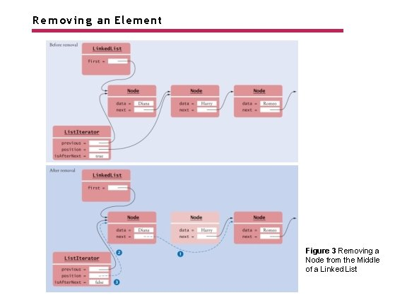 Removing an Element Figure 3 Removing a Node from the Middle of a Linked