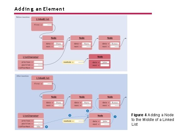 Adding an Element Figure 4 Adding a Node to the Middle of a Linked