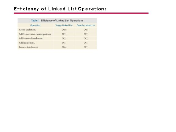 Efficiency of Linked List Operations