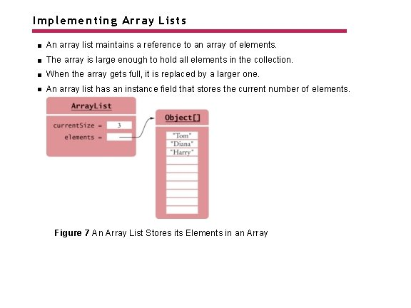 Implementing Array Lists An array list maintains a reference to an array of elements.