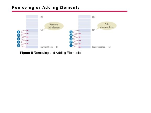 Removing or Adding Elements Figure 8 Removing and Adding Elements