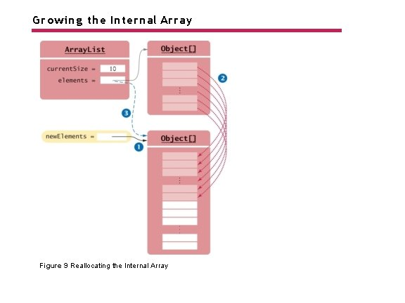 Growing the Internal Array Figure 9 Reallocating the Internal Array