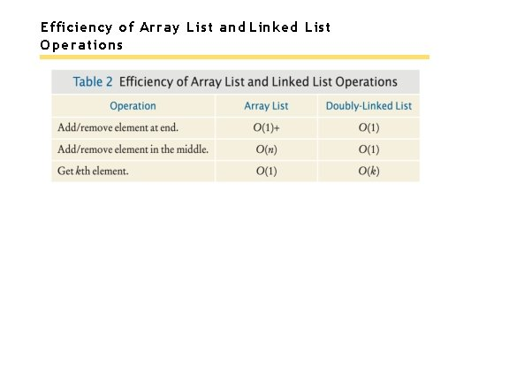 Efficiency of Array List and Linked List Operations
