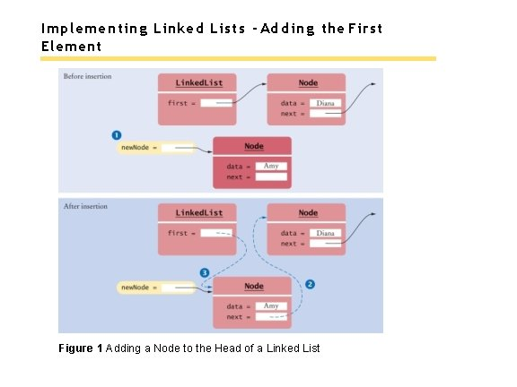 Implementing Linked Lists - Adding the First Element Figure 1 Adding a Node to