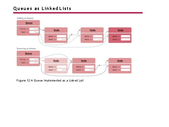 Queues as Linked Lists Figure 12 A Queue Implemented as a Linked List