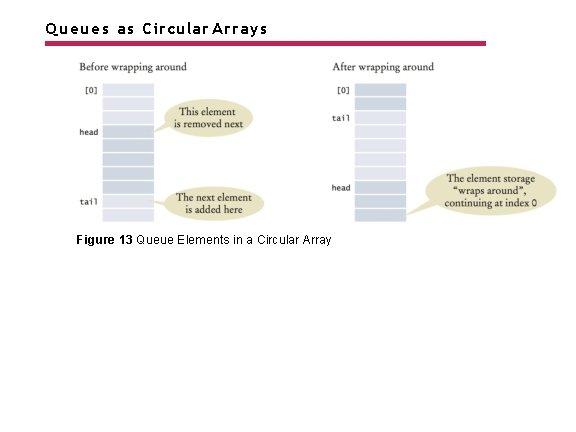 Queues as Circular Arrays Figure 13 Queue Elements in a Circular Array