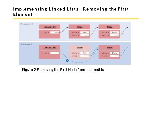 Implementing Linked Lists - Removing the First Element Figure 2 Removing the First Node