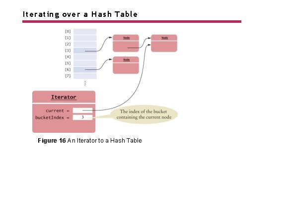 Iterating over a Hash Table Figure 16 An Iterator to a Hash Table