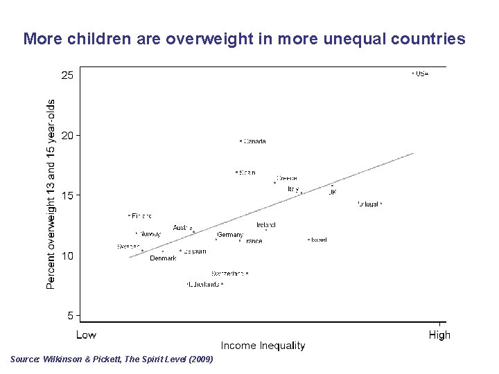 More children are overweight in more unequal countries Source: Wilkinson & Pickett, The Spirit