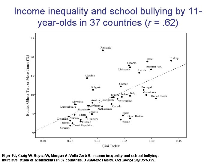 Income inequality and school bullying by 11 year-olds in 37 countries (r =. 62)