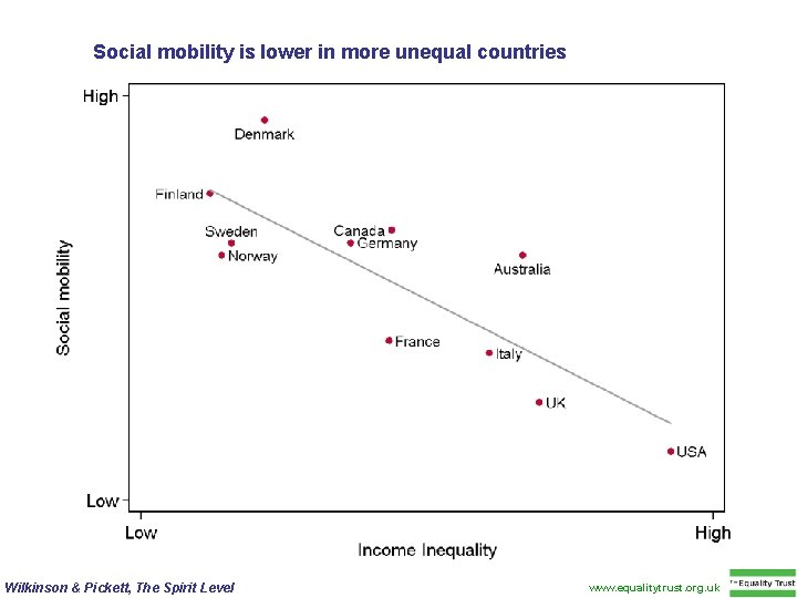 Social mobility is lower in more unequal countries Wilkinson & Pickett, The Spirit Level