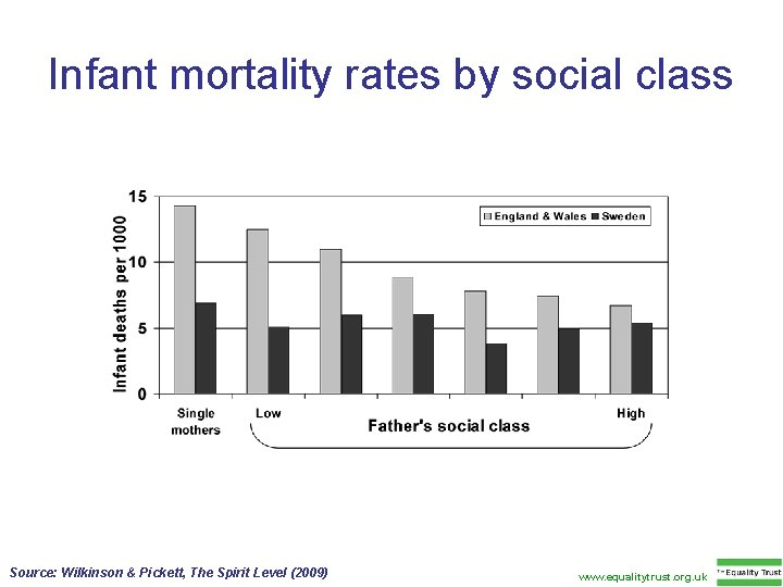 Infant mortality rates by social class Source: Wilkinson & Pickett, The Spirit Level (2009)