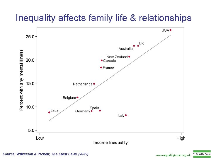 Inequality affects family life & relationships Source: Wilkinson & Pickett, The Spirit Level (2009)