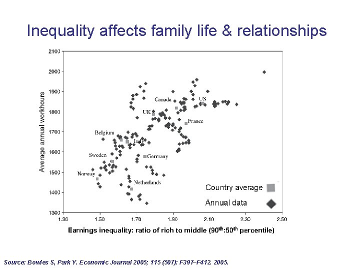 Inequality affects family life & relationships Source: Bowles S, Park Y. Economic Journal 2005;