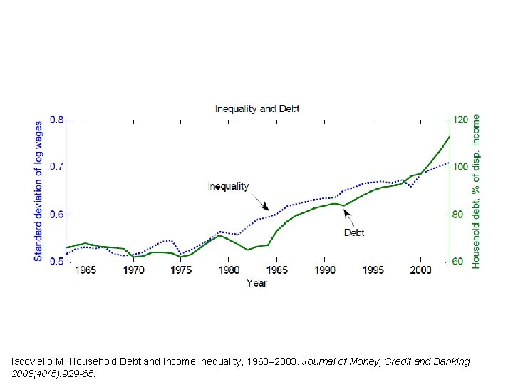 Iacoviello M. Household Debt and Income Inequality, 1963– 2003. Journal of Money, Credit and