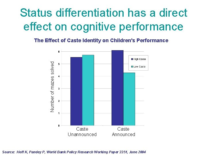 Status differentiation has a direct effect on cognitive performance Number of mazes solved The