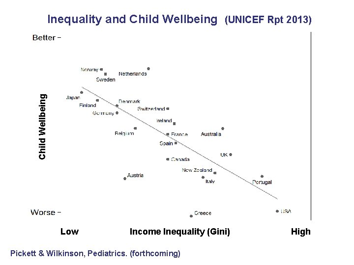 Child Wellbeing Inequality and Child Wellbeing (UNICEF Rpt 2013) Low Income Inequality (Gini) Pickett