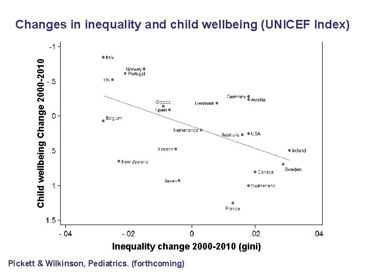Child wellbeing Change 2000 -2010 Changes in inequality and child wellbeing (UNICEF Index) Inequality