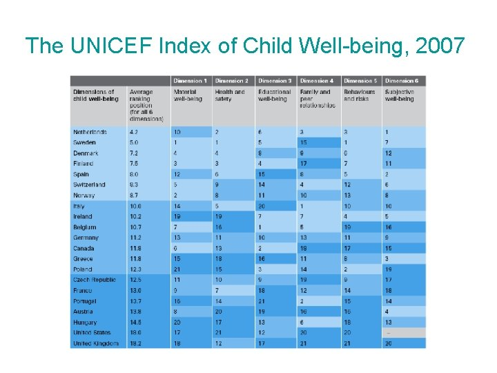 The UNICEF Index of Child Well-being, 2007