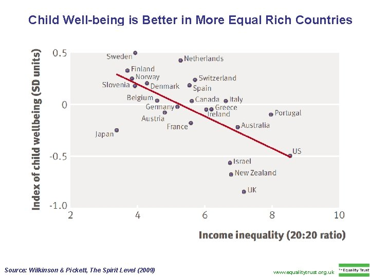 Child Well-being is Better in More Equal Rich Countries Source: Wilkinson & Pickett, The