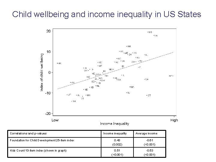 Child wellbeing and income inequality in US States Correlations and p-values Income inequality Average