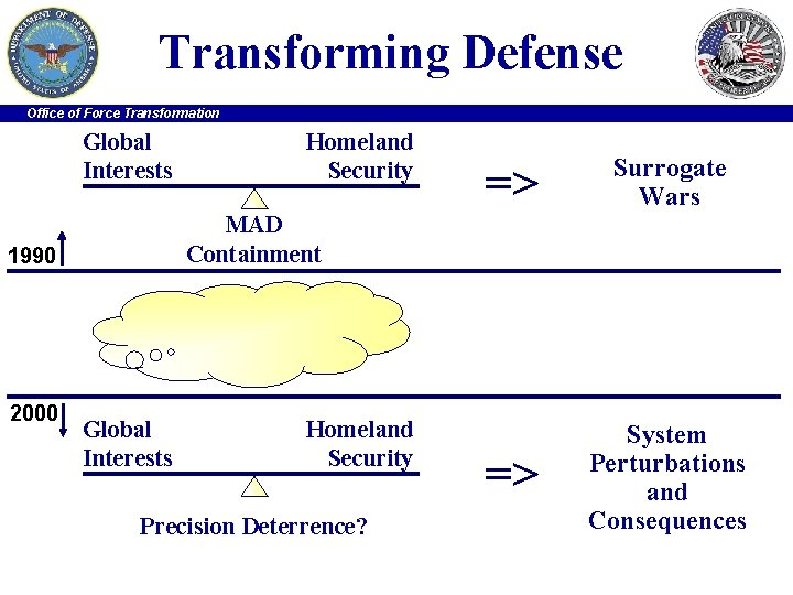 Transforming Defense Office of Force Transformation Global Interests => Surrogate Wars => System Perturbations