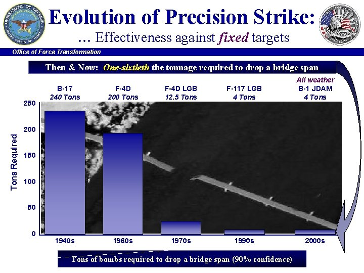 Evolution of Precision Strike: … Effectiveness against fixed targets Office of Force Transformation Then