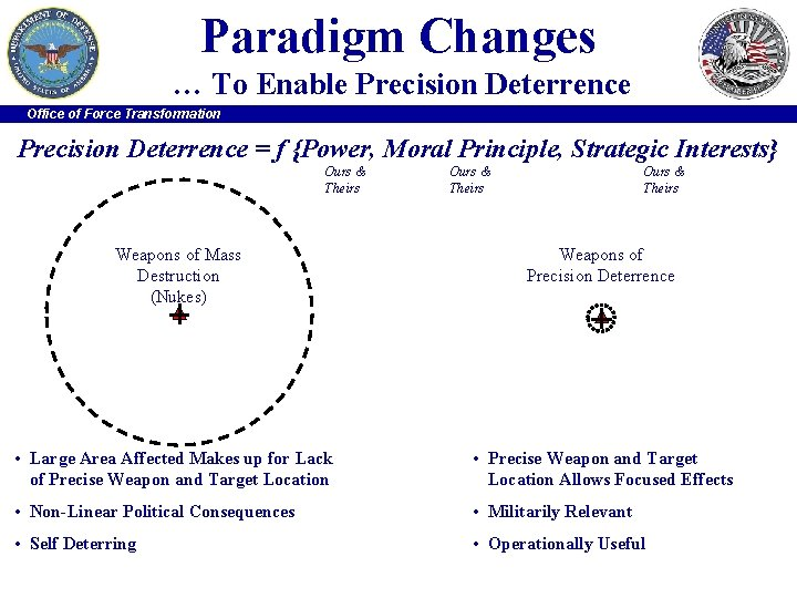 Paradigm Changes … To Enable Precision Deterrence Office of Force Transformation Precision Deterrence =