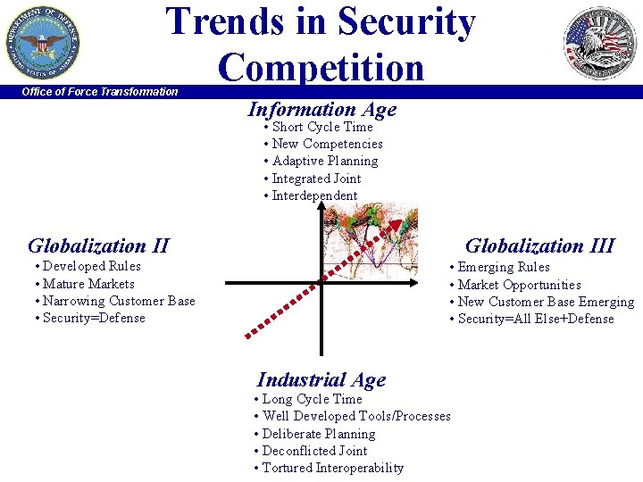 Trends in Security Competition Office of Force Transformation Information Age • Short Cycle Time