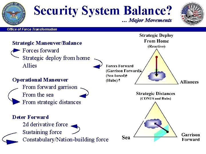 Security System Balance? … Major Movements Office of Force Transformation Strategic Maneuver/Balance Forces forward