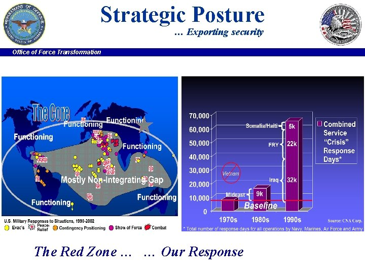 Strategic Posture … Exporting security Office of Force Transformation The Red Zone … …