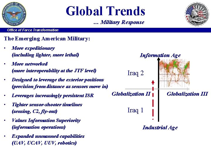 Global Trends … Military Response Office of Force Transformation The Emerging American Military: •