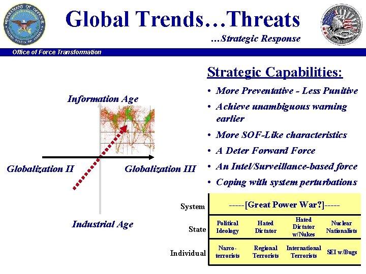Global Trends…Threats …Strategic Response Office of Force Transformation Strategic Capabilities: • More Preventative -