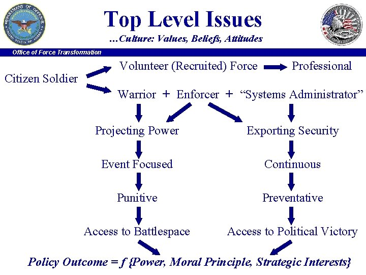 Top Level Issues …Culture: Values, Beliefs, Attitudes Office of Force Transformation Citizen Soldier Volunteer