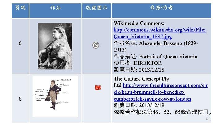 頁碼 6 8 作品 版權圖示 來源/作者 Wikimedia Commons: http: //commons. wikimedia. org/wiki/File: Queen_Victoria_1887. jpg