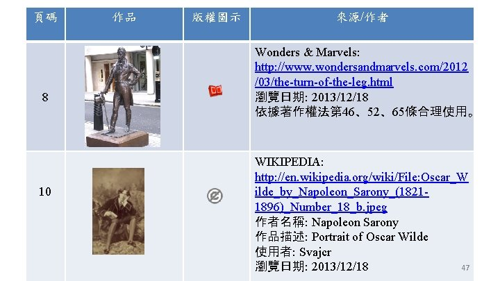 頁碼 8 10 作品 版權圖示 來源/作者 Wonders & Marvels: http: //www. wondersandmarvels. com/2012 /03/the-turn-of-the-leg.