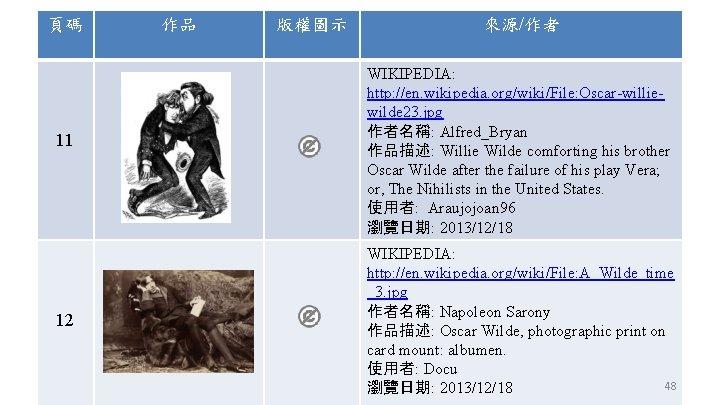 頁碼 11 12 作品 版權圖示 來源/作者 WIKIPEDIA: http: //en. wikipedia. org/wiki/File: Oscar-williewilde 23. jpg