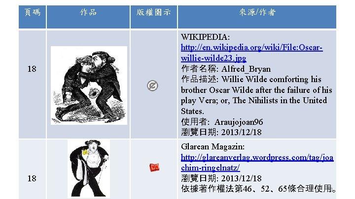 頁碼 18 18 作品 版權圖示 來源/作者 WIKIPEDIA: http: //en. wikipedia. org/wiki/File: Oscarwillie-wilde 23. jpg