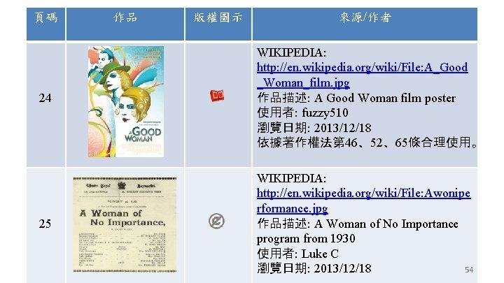 頁碼 作品 版權圖示 來源/作者 24 WIKIPEDIA: http: //en. wikipedia. org/wiki/File: A_Good _Woman_film. jpg 作品描述: