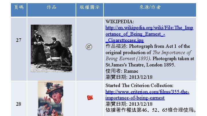 頁碼 27 28 作品 版權圖示 來源/作者 WIKIPEDIA: http: //en. wikipedia. org/wiki/File: The_Imp ortance_of_Being_Earnest__Cigarettecase. jpg