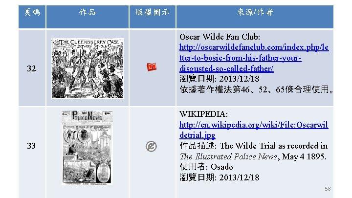 頁碼 32 33 作品 版權圖示 來源/作者 Oscar Wilde Fan Club: http: //oscarwildefanclub. com/index. php/le