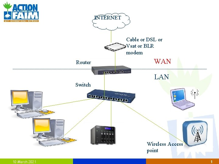 INTERNET Cable or DSL or Vsat or BLR modem Router WAN LAN Switch Wireless
