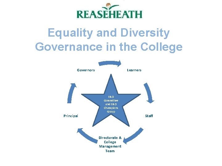 Equality and Diversity Governance in the College Governors Learners E&D Committee and E&D Champions