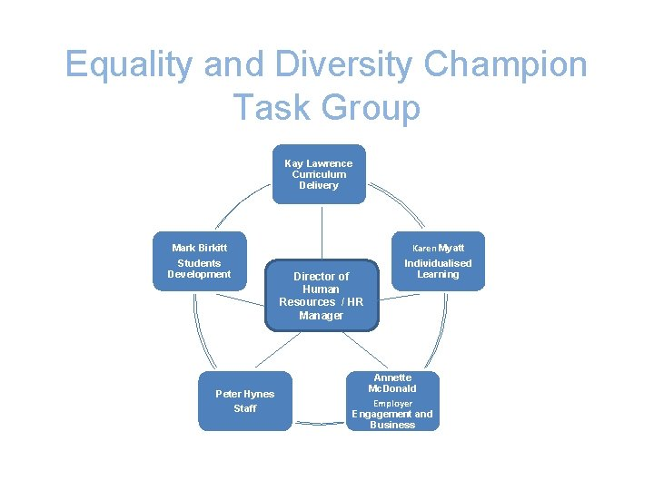 Equality and Diversity Champion Task Group Kay Lawrence Kay Curriculum Delivery Mark Birkitt Mark