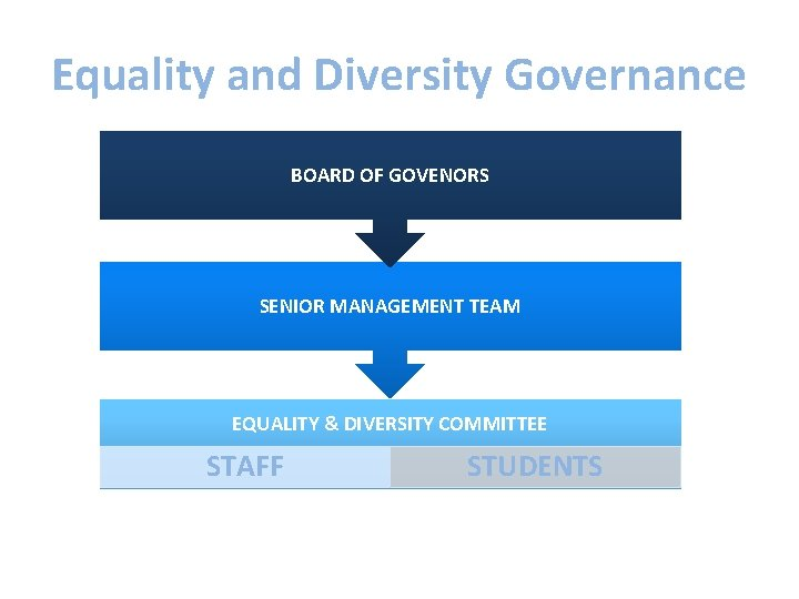 Equality and Diversity Governance BOARD OF GOVENORS SENIOR MANAGEMENT TEAM EQUALITY & DIVERSITY COMMITTEE