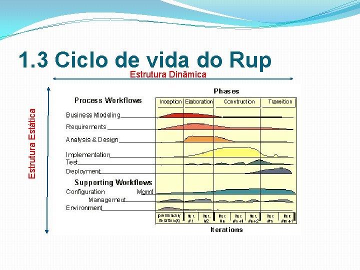 Estrutura Estática 1. 3 Ciclo de. Estrutura Dinâmica vida do Rup